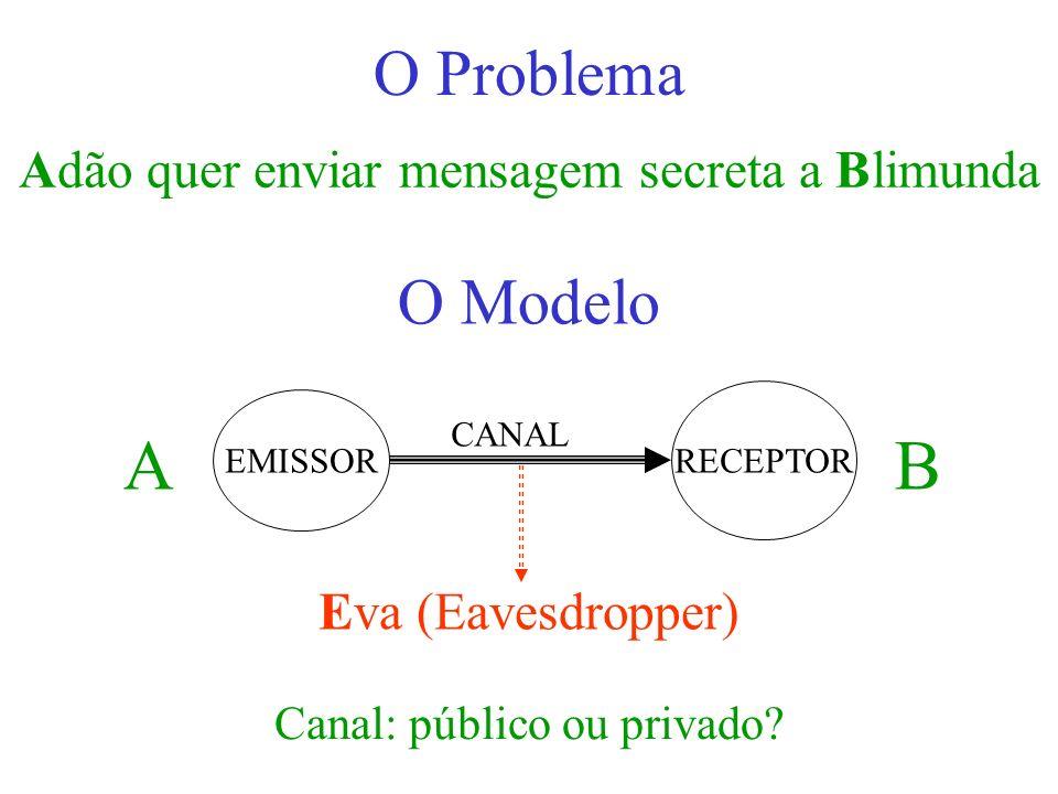 O Modelo Eva (Eavesdropper) AB EMISSOR RECEPTOR CANAL Canal: público ou privado? Adão quer enviar mensagem secreta a Blimunda
