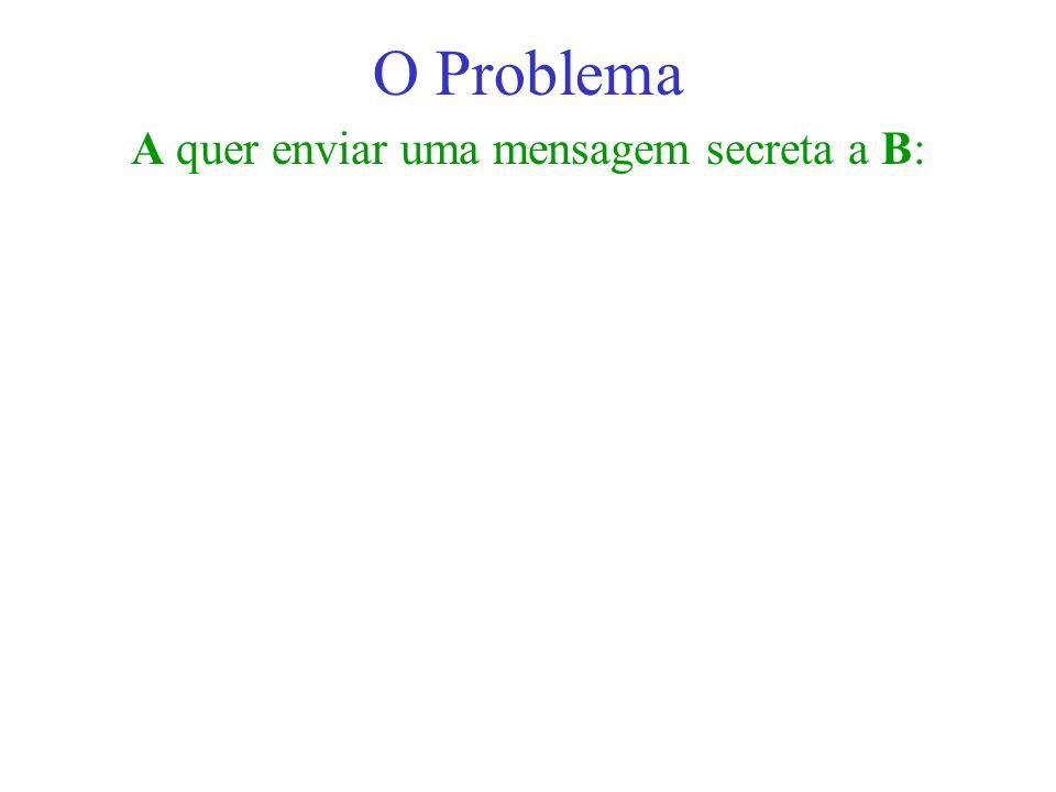 A quer enviar uma mensagem secreta a B: O Problema