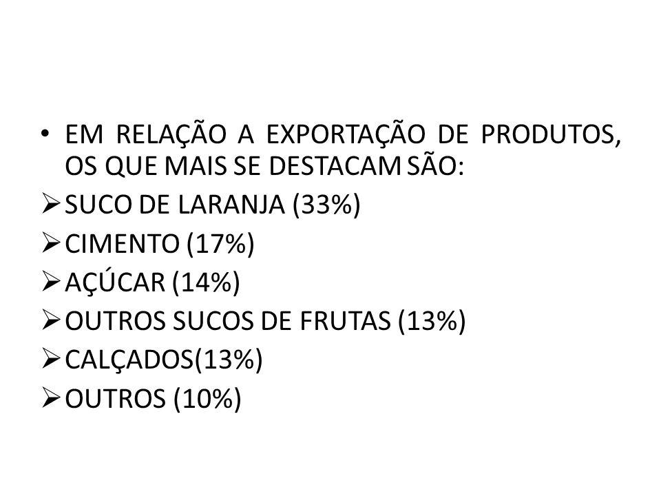 EM RELAÇÃO A EXPORTAÇÃO DE PRODUTOS, OS QUE MAIS SE DESTACAM SÃO: SUCO DE LARANJA (33%) CIMENTO (17%) AÇÚCAR (14%) OUTROS SUCOS DE FRUTAS (13%) CALÇADOS(13%) OUTROS (10%)