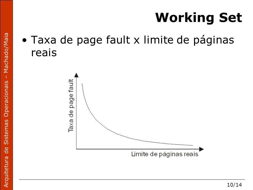 Arquitetura de Sistemas Operacionais – Machado/Maia 10/14 Working Set Taxa de page fault x limite de páginas reais