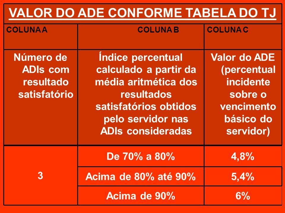 6%Acima de 90% 5,4%Acima de 80% até 90% 4,8%De 70% a 80% 3 Valor do ADE (percentual incidente sobre o vencimento básico do servidor) Índice percentual