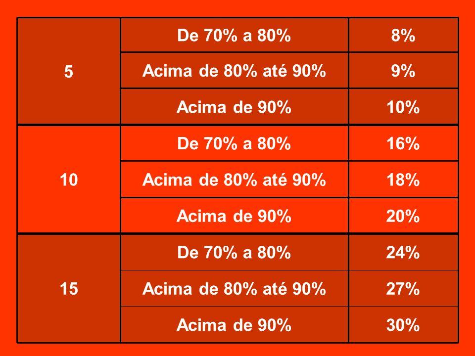 30%Acima de 90% 27%Acima de 80% até 90% 24%De 70% a 80% 15 20%Acima de 90% 18%Acima de 80% até 90% 16%De 70% a 80% 10 10%Acima de 90% 9%Acima de 80% a