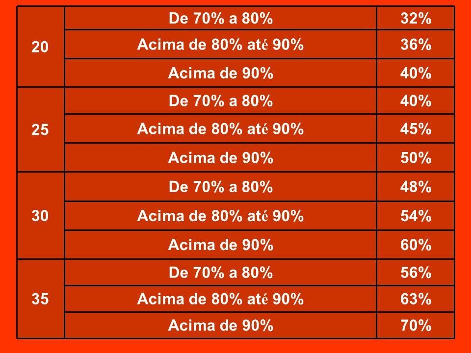 70%Acima de 90% 63%Acima de 80% at é 90% 56%De 70% a 80% 35 60%Acima de 90% 54%Acima de 80% at é 90% 48%De 70% a 80% 30 50%Acima de 90% 45%Acima de 80