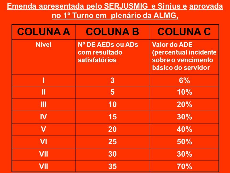 70%35VII 30%30VII 50%25VI 40%20V 30%15IV 20%10III 10%5II 6%3I Valor do ADE (percentual incidente sobre o vencimento básico do servidor Nº DE AEDs ou A