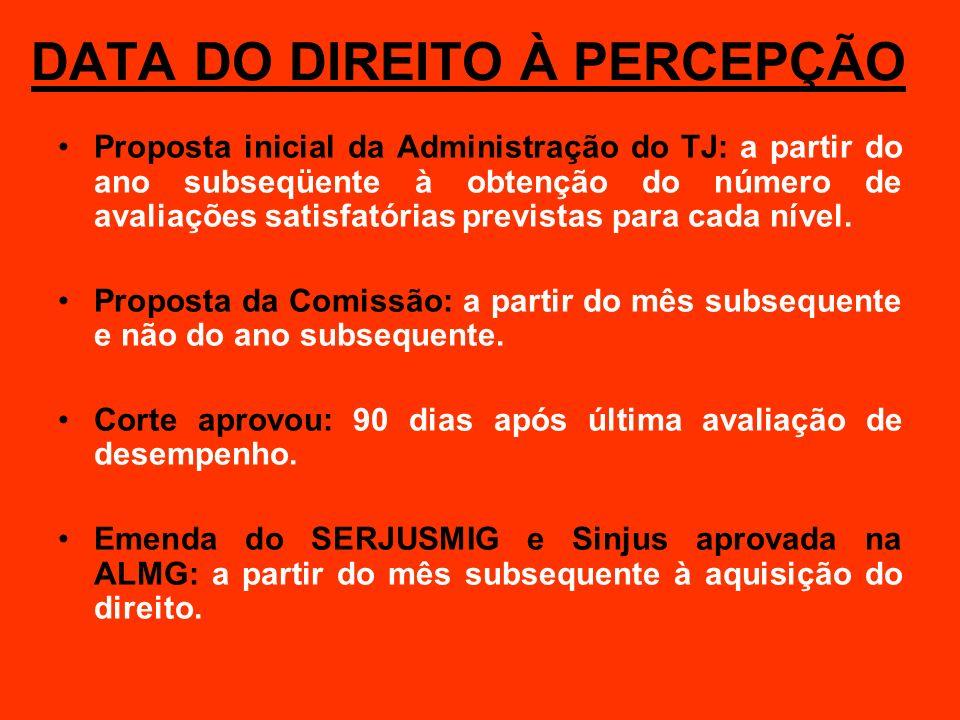 DATA DO DIREITO À PERCEPÇÃO Proposta inicial da Administração do TJ: a partir do ano subseqüente à obtenção do número de avaliações satisfatórias prev