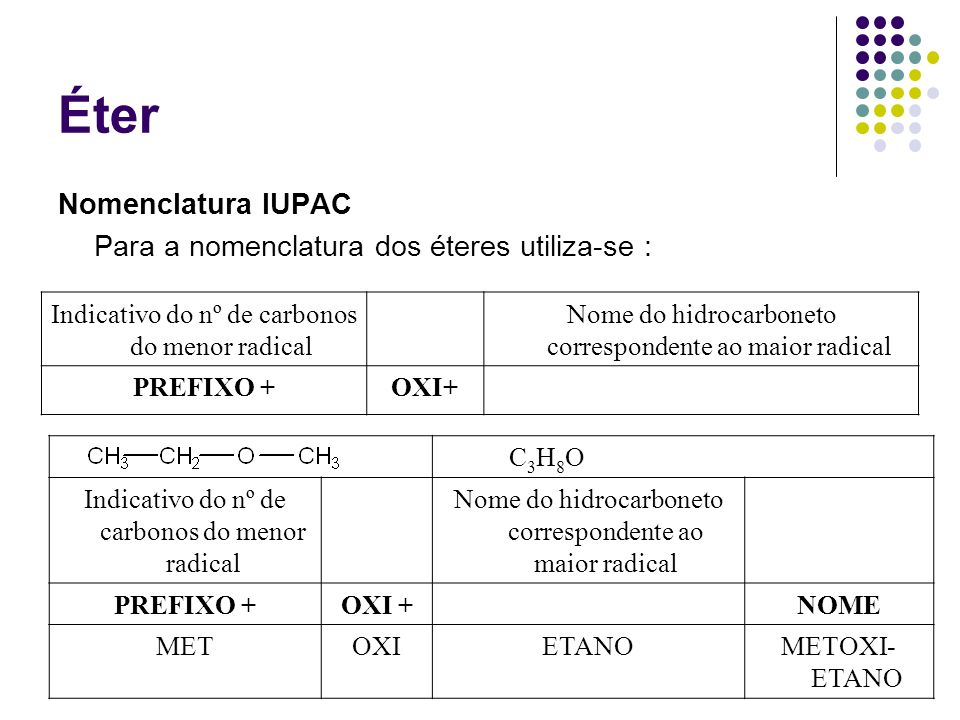 Éter Nomenclatura IUPAC Para a nomenclatura dos éteres utiliza-se : Indicativo do nº de carbonos do menor radical Nome do hidrocarboneto correspondent
