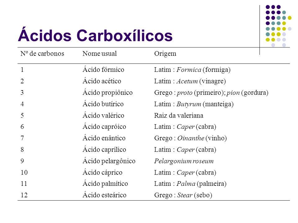 Ácidos Carboxílicos Nº de carbonosNome usualOrigem 1Ácido fórmicoLatim : Formica (formiga) 2Ácido acéticoLatim : Acetum (vinagre) 3Ácido propiônicoGre