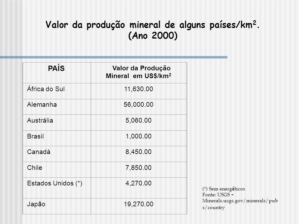 PAÍS Valor da Produção Mineral em US$/km 2 África do Sul11,630.00 Alemanha56,000.00 Austrália5,060.00 Brasil1,000.00 Canadá8,450.00 Chile7,850.00 Estados Unidos (*)4,270.00 Japão19,270.00 Valor da produção mineral de alguns países/km 2.