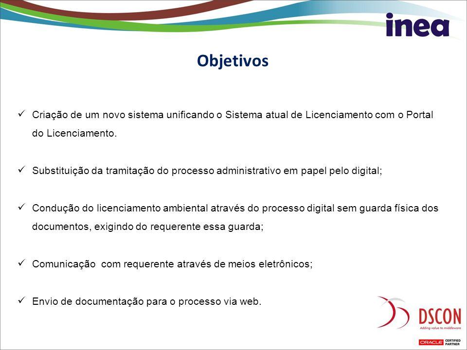 Objetivos Criação de um novo sistema unificando o Sistema atual de Licenciamento com o Portal do Licenciamento. Substituição da tramitação do processo