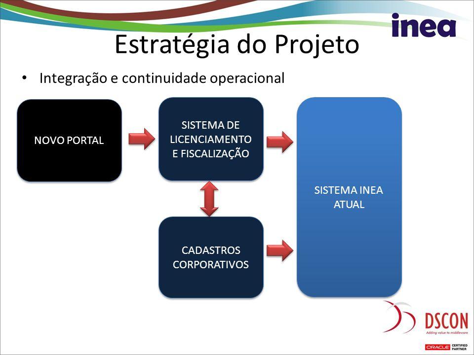SISTEMA MÓVEL DE FISCALIZAÇÃO Integração e continuidade operacional Estratégia do Projeto SISTEMA INEA ATUAL SISTEMA DE LICENCIAMENTO E FISCALIZAÇÃO C