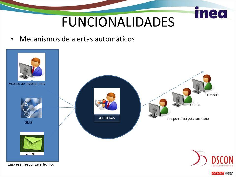 Mecanismos de alertas automáticos FUNCIONALIDADES ALERTAS Responsável pela atividade Chefia Diretoria Acesso ao sistema Inea SMS E-mail Empresa, respo