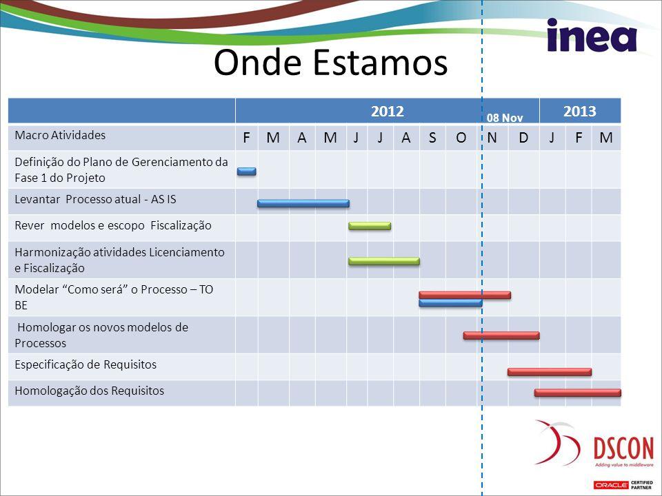 Onde Estamos Marcos do Projeto 20122013 Macro Atividades FMAMJJASONDJFM Definição do Plano de Gerenciamento da Fase 1 do Projeto Levantar Processo atu