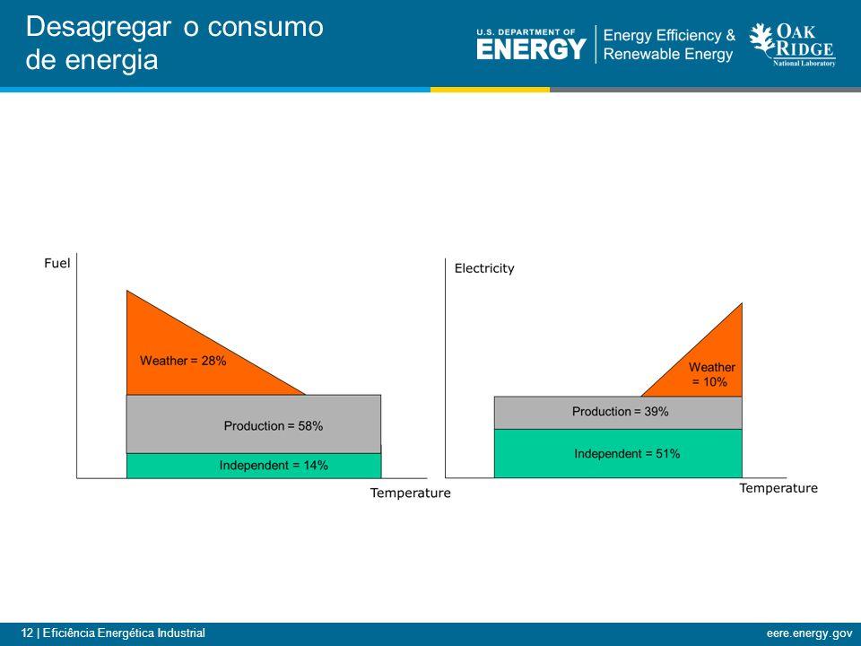 12 | Eficiência Energética Industrialeere.energy.gov Desagregar o consumo de energia