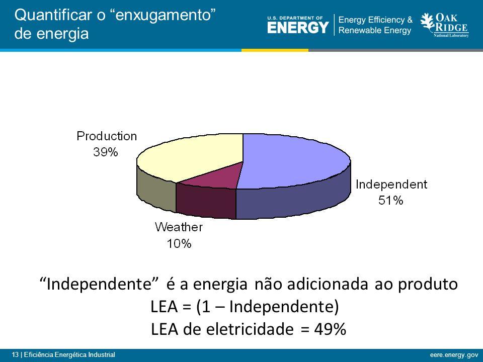 13 | Eficiência Energética Industrialeere.energy.gov Quantificar o enxugamento de energia Independente é a energia não adicionada ao produto LEA = (1 – Independente) LEA de eletricidade = 49%