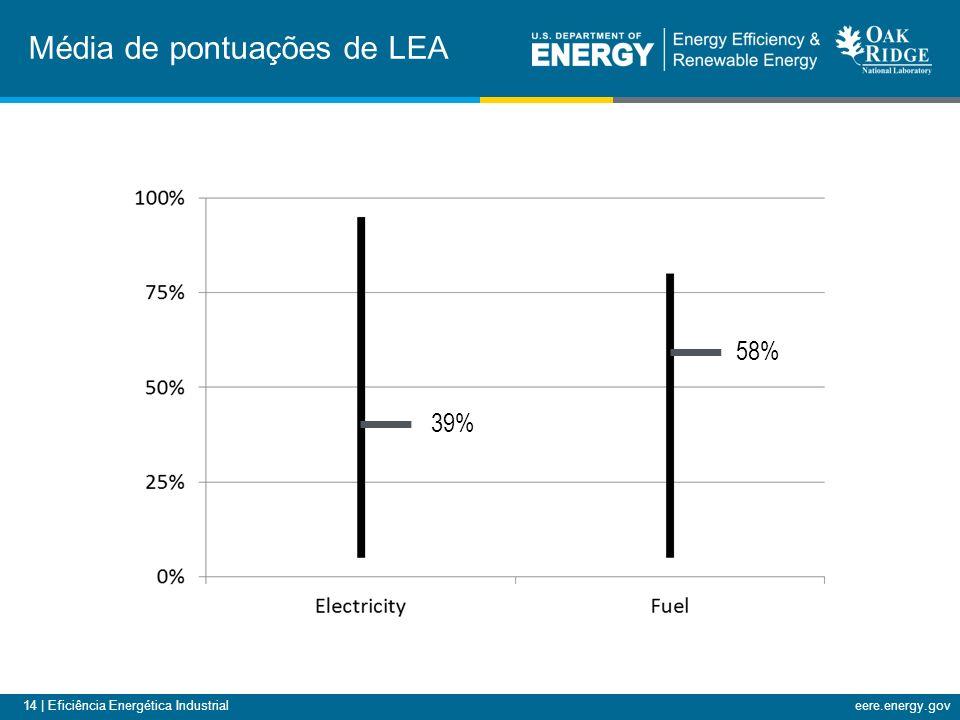 14 | Eficiência Energética Industrialeere.energy.gov Média de pontuações de LEA 39% 58%