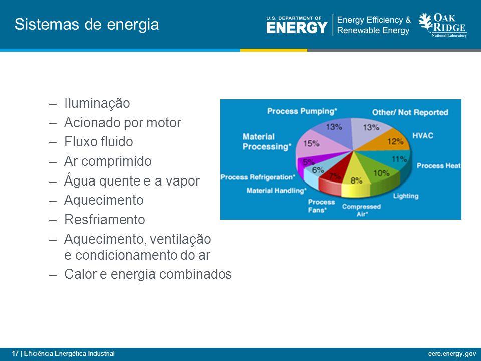 17 | Eficiência Energética Industrialeere.energy.gov Sistemas de energia –Iluminação –Acionado por motor –Fluxo fluido –Ar comprimido –Água quente e a vapor –Aquecimento –Resfriamento –Aquecimento, ventilação e condicionamento do ar –Calor e energia combinados