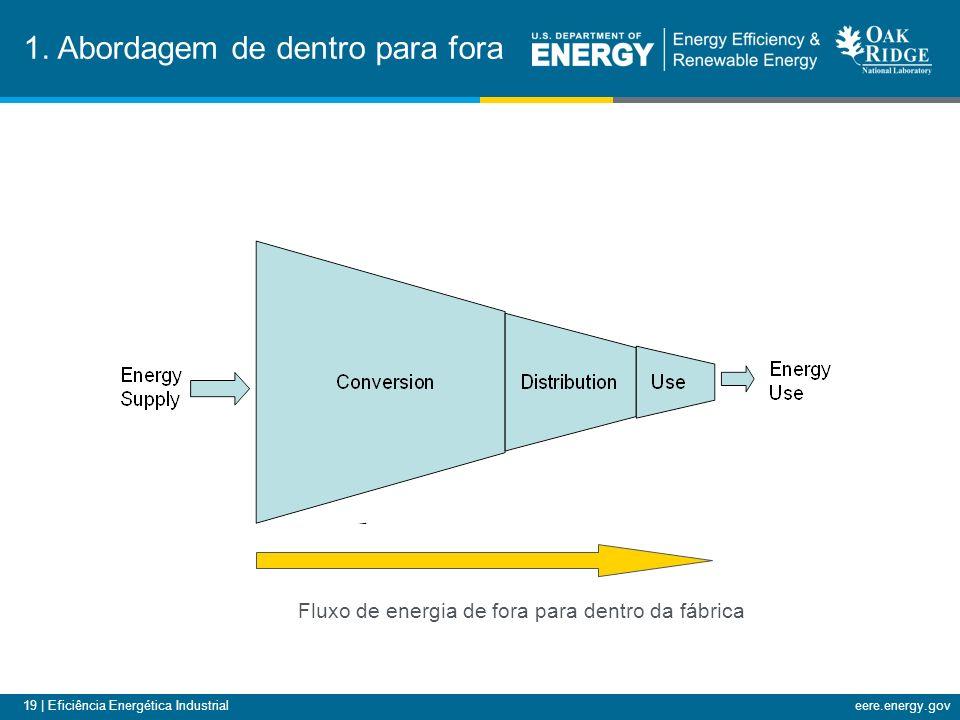 19 | Eficiência Energética Industrialeere.energy.gov 1.