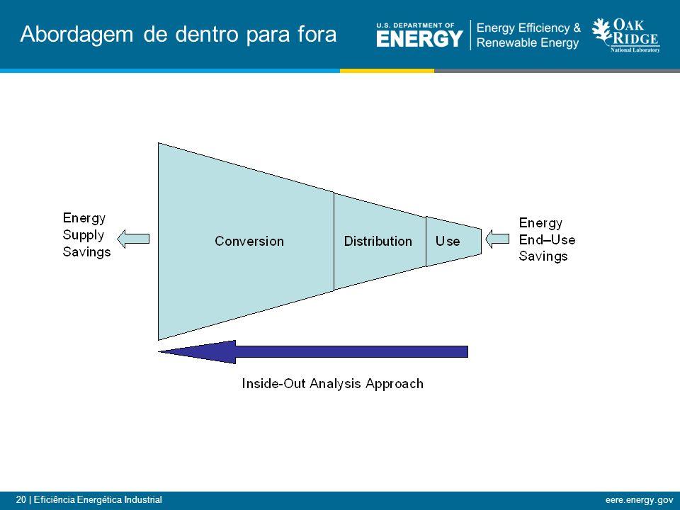 20 | Eficiência Energética Industrialeere.energy.gov Abordagem de dentro para fora