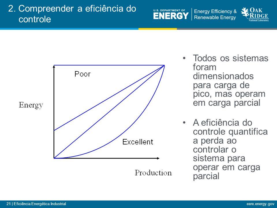 21 | Eficiência Energética Industrialeere.energy.gov 2.