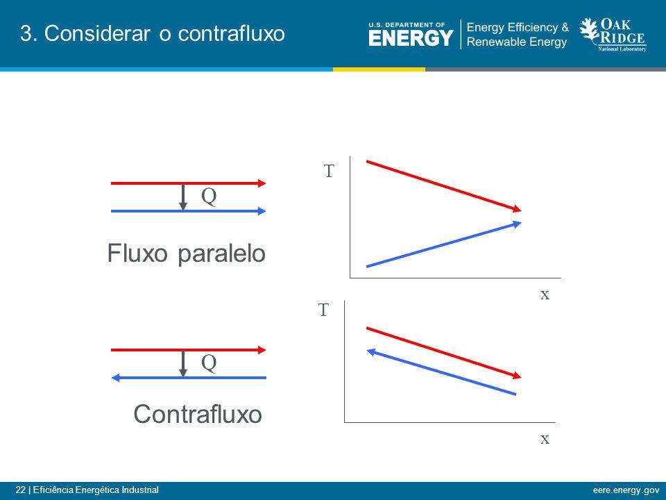 22 | Eficiência Energética Industrialeere.energy.gov 3.