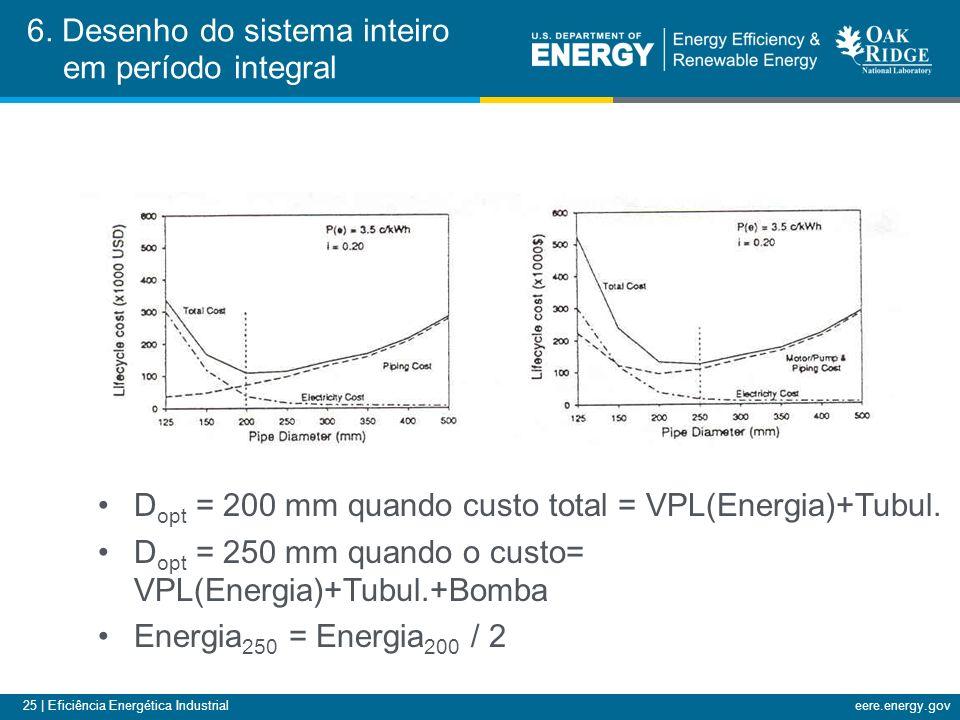 25 | Eficiência Energética Industrialeere.energy.gov 6.