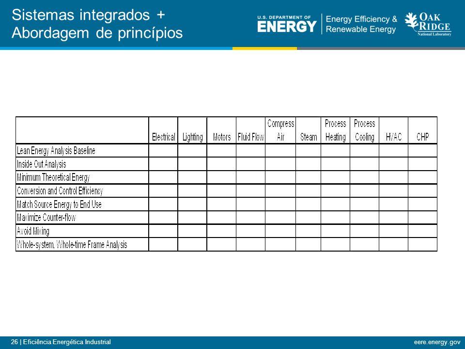 26 | Eficiência Energética Industrialeere.energy.gov Sistemas integrados + Abordagem de princípios