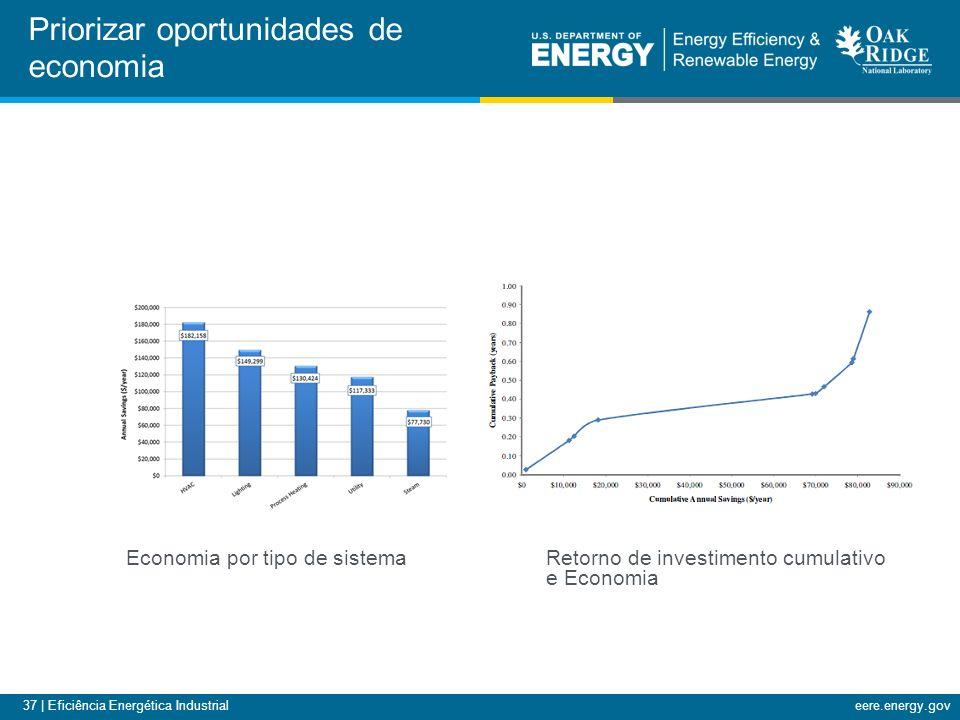 37 | Eficiência Energética Industrialeere.energy.gov Priorizar oportunidades de economia Economia por tipo de sistema Retorno de investimento cumulativo e Economia
