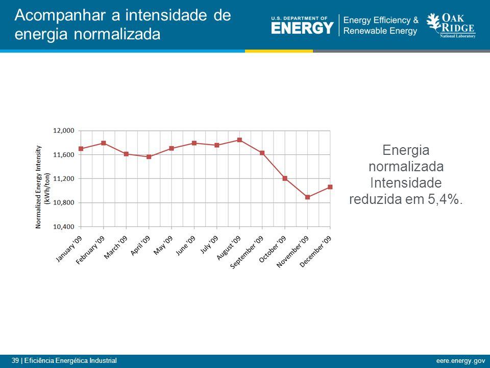 39 | Eficiência Energética Industrialeere.energy.gov Acompanhar a intensidade de energia normalizada Energia normalizada Intensidade reduzida em 5,4%.