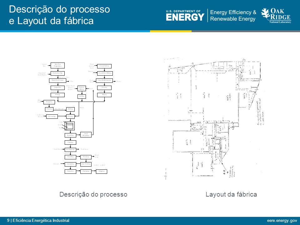9 | Eficiência Energética Industrialeere.energy.gov Descrição do processo e Layout da fábrica Descrição do processo Layout da fábrica
