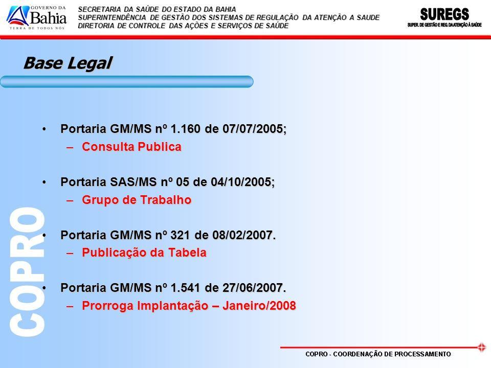Estruturação da Tabela ATÉ DEZ/2007 UNIFICADA ESTRUTURASIHSIASIA/SIH SIA/SIH % Grupos459334928 - 98,37 Subgrupos-22422454 - 75,89 Formas de Organização -445445303 - 31,91 Procedimentos5.3852.7188.1034.098 - 49,42 SECRETARIA DA SAÚDE DO ESTADO DA BAHIA SUPERINTENDÊNCIA DE GESTÃO DOS SISTEMAS DE REGULAÇÃO DA ATENÇÃO A SAUDE DIRETORIA DE CONTROLE DAS AÇÕES E SERVIÇOS DE SAÚDE