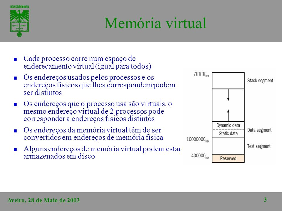 Aveiro, 28 de Maio de 2003 3 Memória virtual Cada processo corre num espaço de endereçamento virtual (igual para todos) Os endereços usados pelos proc