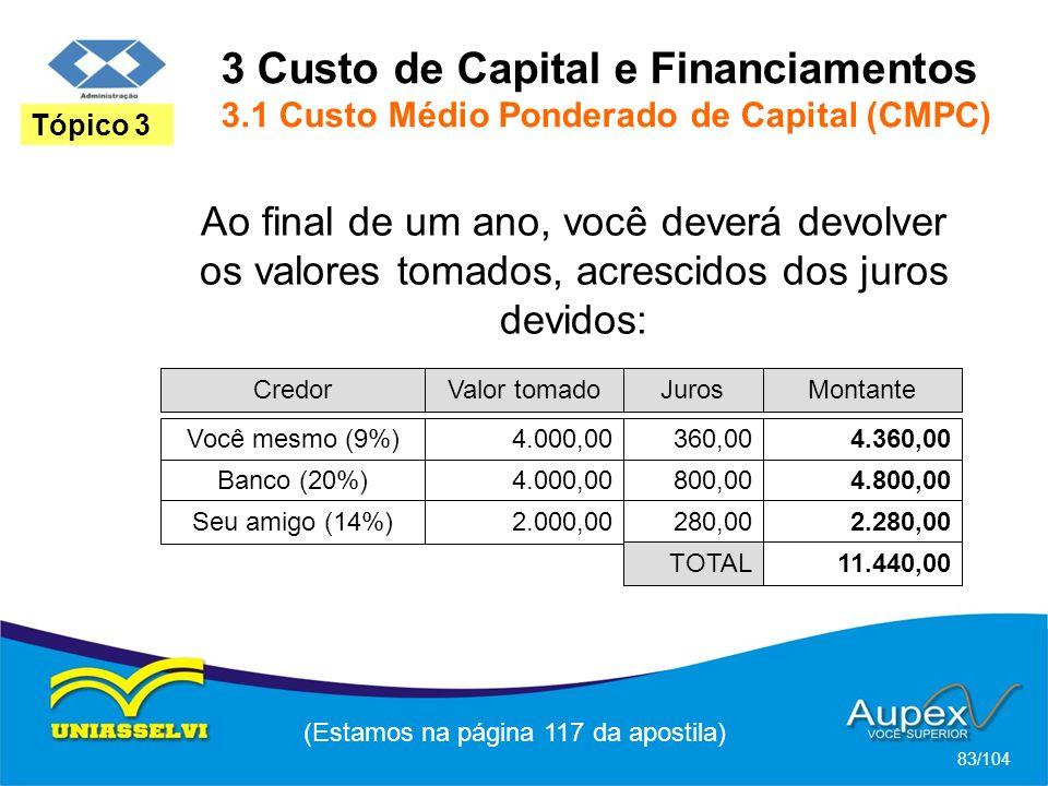 3 Custo de Capital e Financiamentos 3.1 Custo Médio Ponderado de Capital (CMPC) (Estamos na página 117 da apostila) 83/104 Tópico 3 Ao final de um ano, você deverá devolver os valores tomados, acrescidos dos juros devidos: CredorValor tomadoJurosMontante Você mesmo (9%)4.000,00360,004.360,00 Banco (20%)4.000,00800,004.800,00 Seu amigo (14%)2.000,00280,002.280,00 TOTAL11.440,00