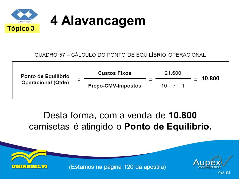 4 Alavancagem (Estamos na página 120 da apostila) 94/104 Tópico 3 Ponto de Equilíbrio Operacional (Qtde) = Custos Fixos Preço-CMV-Impostos = 21.600 10 – 7 – 1 = 10.800 QUADRO 57 – CÁLCULO DO PONTO DE EQUILÍBRIO OPERACIONAL Desta forma, com a venda de 10.800 camisetas é atingido o Ponto de Equilíbrio.