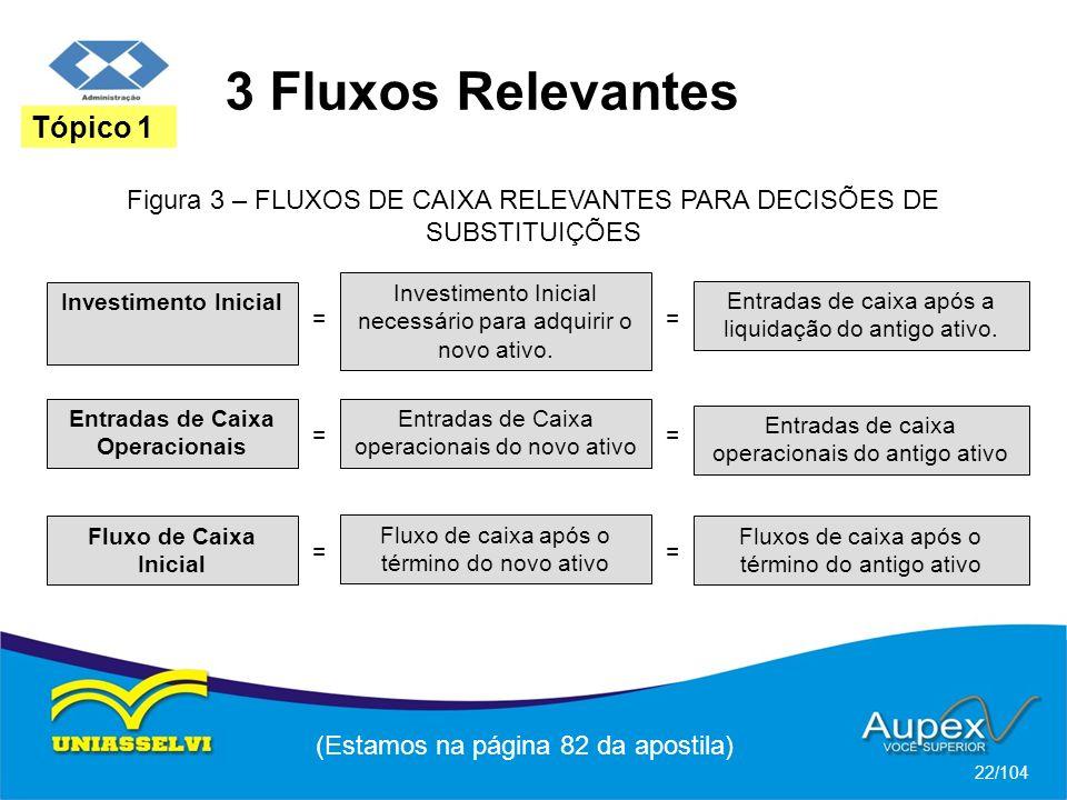 3 Fluxos Relevantes (Estamos na página 82 da apostila) 22/104 Tópico 1 Figura 3 – FLUXOS DE CAIXA RELEVANTES PARA DECISÕES DE SUBSTITUIÇÕES Investimen