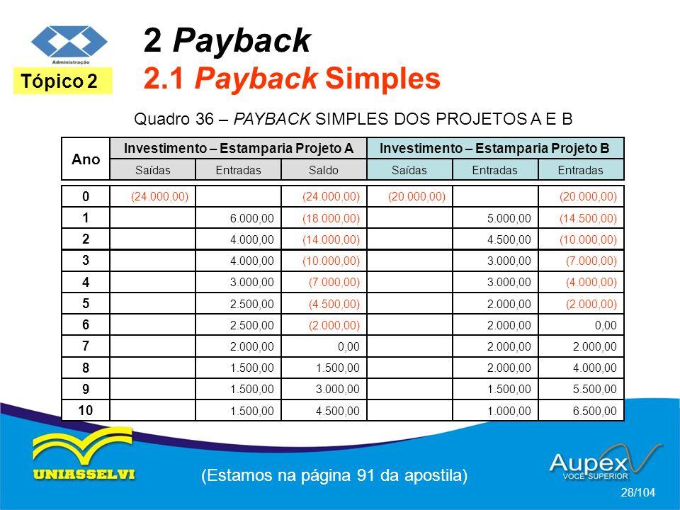 2 Payback 2.1 Payback Simples (Estamos na página 91 da apostila) 28/104 Tópico 2 Quadro 36 – PAYBACK SIMPLES DOS PROJETOS A E B Ano 0 Investimento – Estamparia Projeto A Saídas (24.000,00) EntradasSaldo (24.000,00) Investimento – Estamparia Projeto B Saídas (20.000,00) Entradas (20.000,00) 1 6.000,00(18.000,00)5.000,00(14.500,00) 2 4.000,00(14.000,00)4.500,00(10.000,00) 3 4.000,00(10.000,00)3.000,00(7.000,00) 4 3.000,00(7.000,00)3.000,00(4.000,00) 5 2.500,00(4.500,00)2.000,00(2.000,00) 6 2.500,00(2.000,00)2.000,000,00 7 2.000,000,002.000,00 8 1.500,00 2.000,004.000,00 9 1.500,003.000,001.500,005.500,00 10 1.500,004.500,001.000,006.500,00