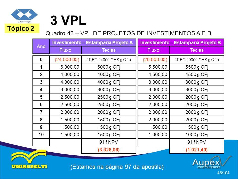 3 VPL (Estamos na página 97 da apostila) 45/104 Tópico 2 Ano Investimento – Estamparia Projeto A FluxoTeclas (24.000,00) f REG 24000 CHS g CFo 0 Investimento – Estamparia Projeto B FluxoTeclas (20.000,00) f REG 20000 CHS g CFo Quadro 43 – VPL DE PROJETOS DE INVESTIMENTOS A E B 6.000,006000 g CFj 1 5.500,005500 g CFj 4.000,004000 g CFj24.500,004500 g CFj 4.000,004000 g CFj 3 3.000,003000 g CFj 3.000,003000 g CFj 4 3.000,003000 g CFj 2.500,002500 g CFj 5 2.000,002000 g CFj 2.500,002500 g CFj 6 2.000,002000 g CFj 2.000,002000 g CFj 7 2.000,002000 g CFj 1.500,001500 g CFj 8 2.000,002000 g CFj 1.500,001500 g CFj 9 1.500,001500 g CFj 1.500,001500 g CFj 10 1.000,001000 g CFj 9 i f NPV (3.628,06)(1.021,49)