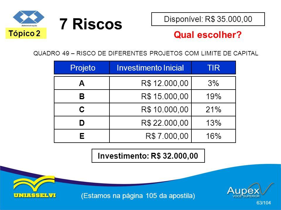 7 Riscos (Estamos na página 105 da apostila) 63/104 Tópico 2 ProjetoInvestimento InicialTIR AR$ 12.000,003% QUADRO 49 – RISCO DE DIFERENTES PROJETOS COM LIMITE DE CAPITAL BR$ 15.000,0019% CR$ 10.000,0021% DR$ 22.000,0013% ER$ 7.000,0016% Disponível: R$ 35.000,00 Qual escolher.