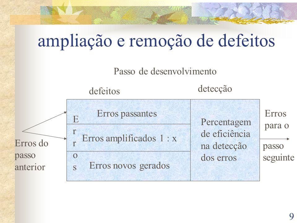 9 ampliação e remoção de defeitos ErrosErros Erros passantes Erros amplificados 1 : x Erros novos gerados Passo de desenvolvimento defeitos detecção P