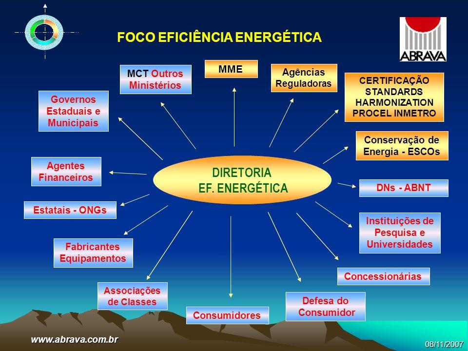08/11/2007www.abrava.com.br FOCO EFICIÊNCIA ENERGÉTICA DIRETORIA EF. ENERGÉTICA Agências Reguladoras MME CERTIFICAÇÃO STANDARDS HARMONIZATION PROCEL I