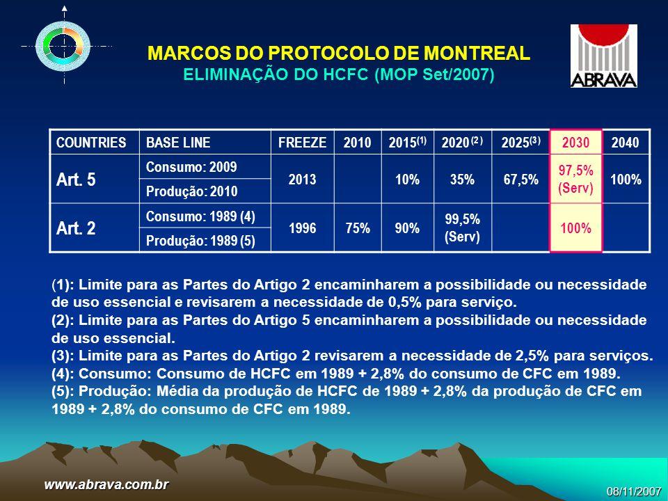 08/11/2007www.abrava.com.br COUNTRIESBASE LINEFREEZE20102015 (1) 2020 (2 ) 2025 (3 ) 20302040 Art. 5 Consumo: 2009 201310%35%67,5% 97,5% (Serv) 100% P