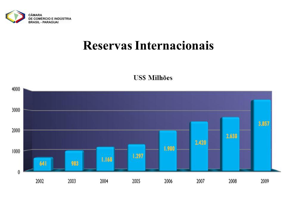 US$ Milhões Reservas Internacionais