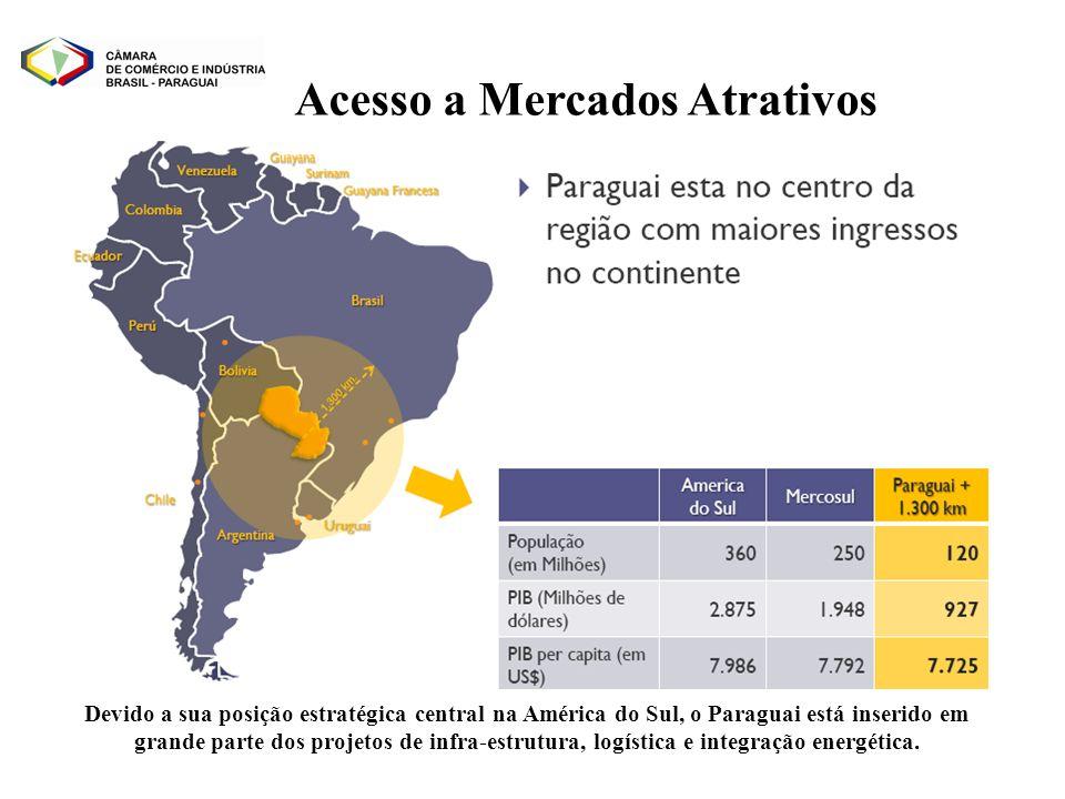 Acesso a Mercados Atrativos Devido a sua posição estratégica central na América do Sul, o Paraguai está inserido em grande parte dos projetos de infra