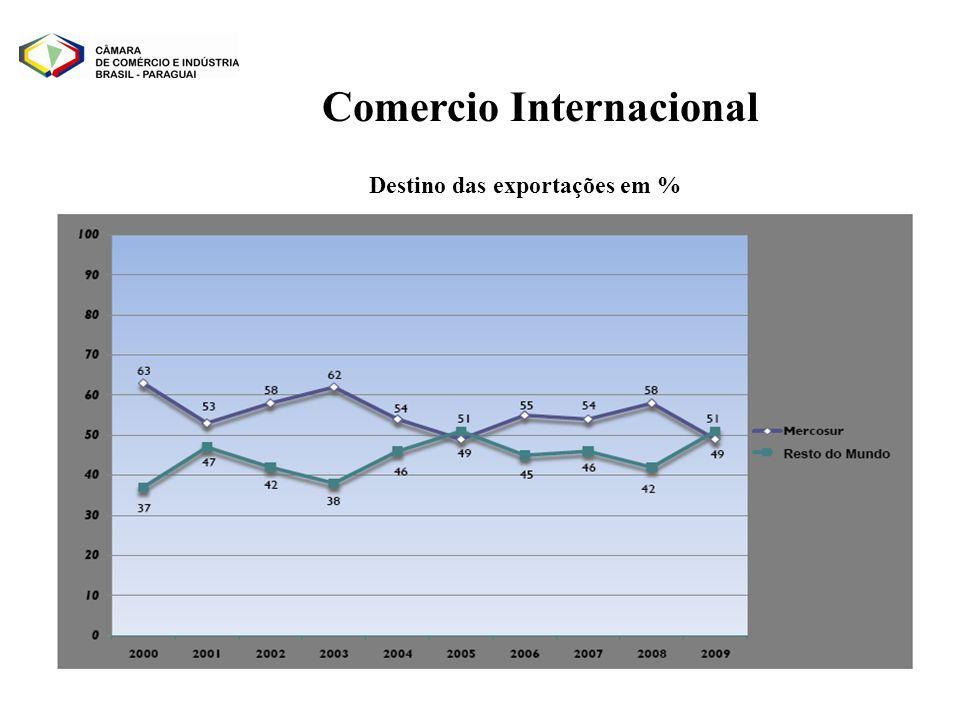 Destino das exportações em % Comercio Internacional