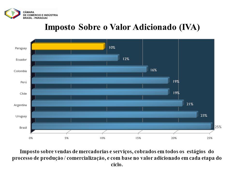 Imposto Sobre o Valor Adicionado (IVA) Imposto sobre vendas de mercadorias e serviços, cobrados em todos os estágios do processo de produção / comerci