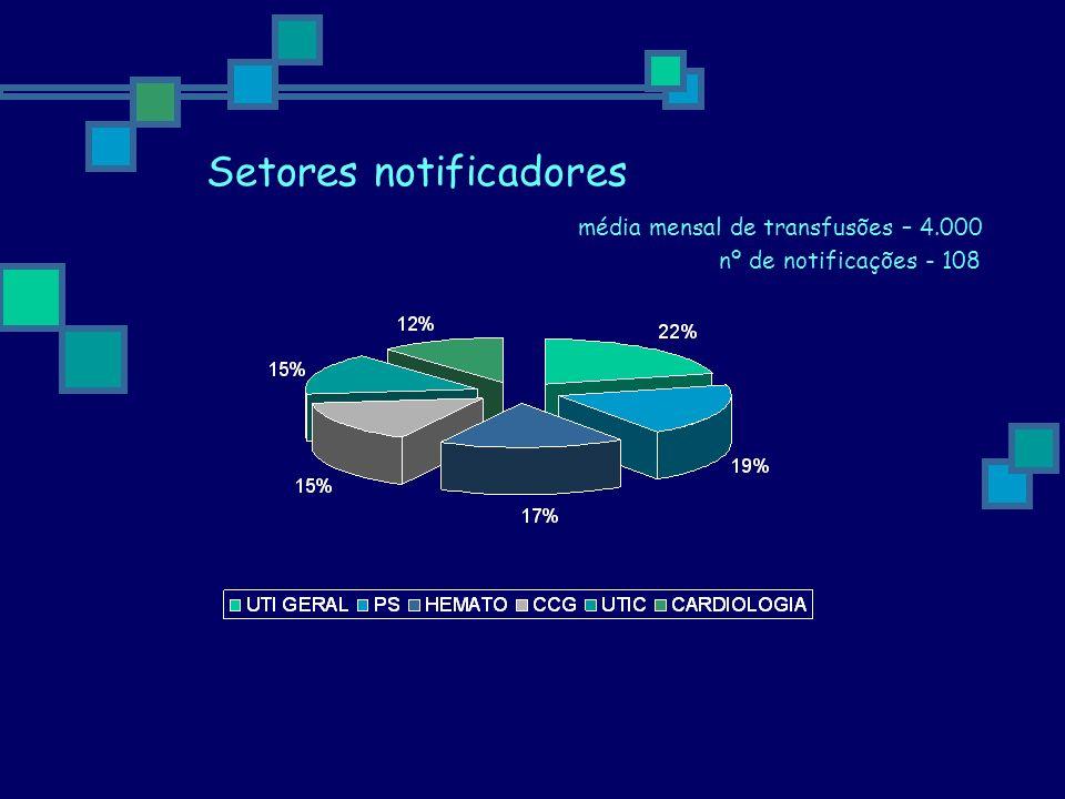 Setores notificadores média mensal de transfusões – 4.000 nº de notificações - 108