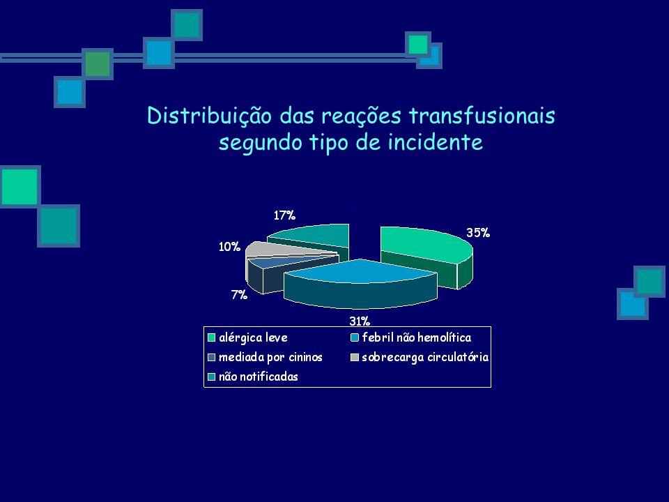 Distribuição das reações transfusionais segundo tipo de incidente.