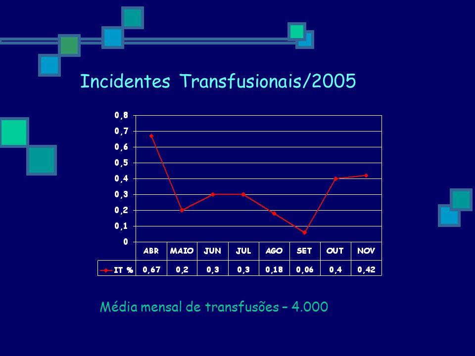 Incidentes Transfusionais/2005 Média mensal de transfusões – 4.000