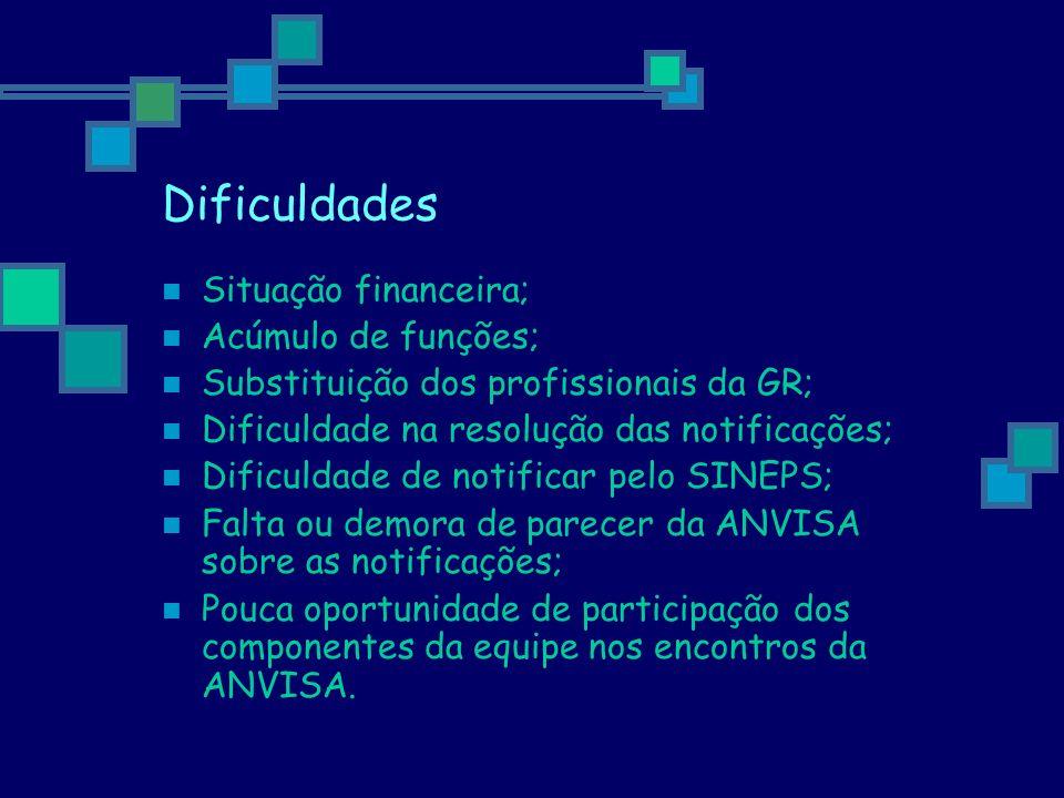 Dificuldades Situação financeira; Acúmulo de funções; Substituição dos profissionais da GR; Dificuldade na resolução das notificações; Dificuldade de