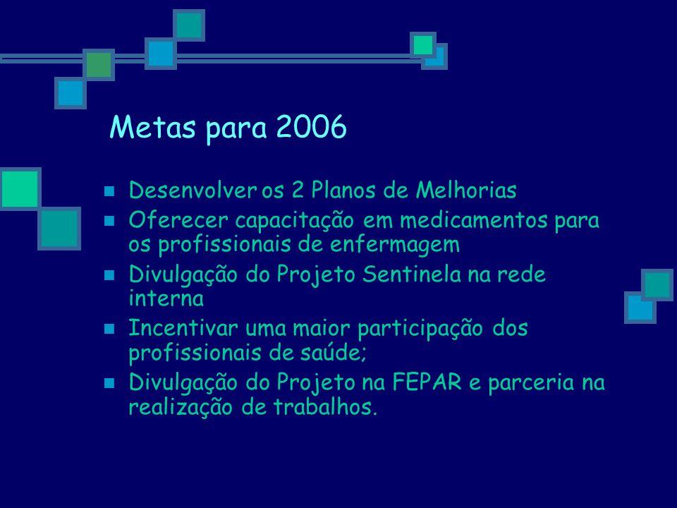 Metas para 2006 Desenvolver os 2 Planos de Melhorias Oferecer capacitação em medicamentos para os profissionais de enfermagem Divulgação do Projeto Se