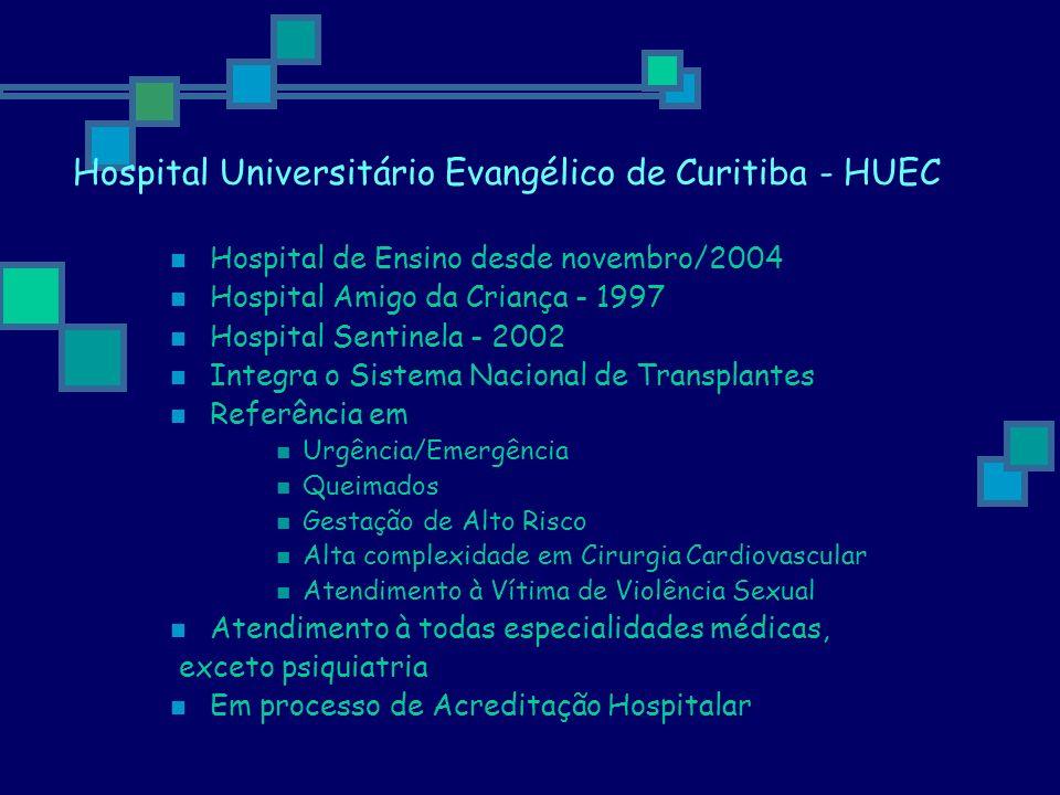 Hospital Universitário Evangélico de Curitiba - HUEC Estrutura e produção/2005: Área construída - 23.000 m 2 Leitos - 550 Leitos de UTI - 47 Atendimento SUS - 80% Nº de internamentos – 28.042 Nº de consultas - 668.554 Nº de cirurgias gerais - 19.761 Partos e cesáreas – 5.440